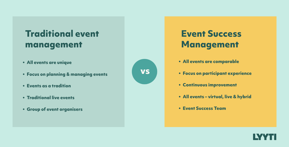 Traditional event management vs. Event Success Management