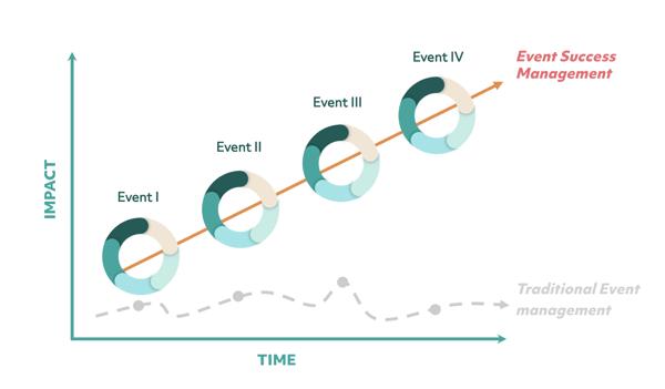 Event Success Management