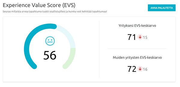 EVS score – Lyyti Virtual Summit